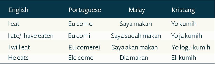 English, Portuguese, Malay, Kristang - New Naratif