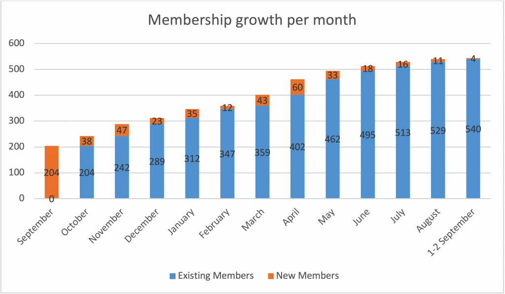 Membership growth per month 2018 - New Naratif