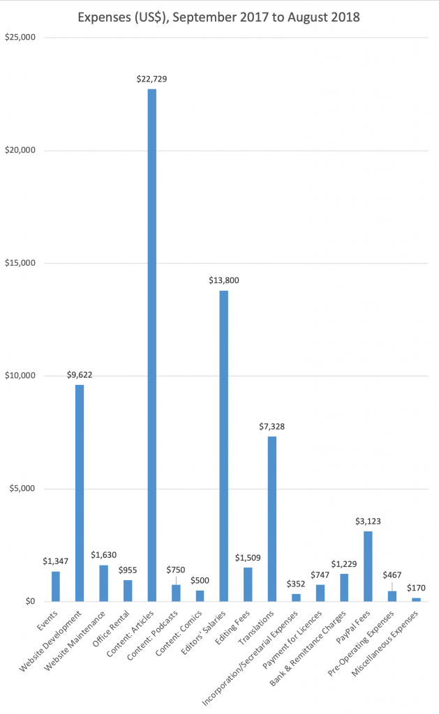 Expenses Breakdown, 2018 - New Naratif