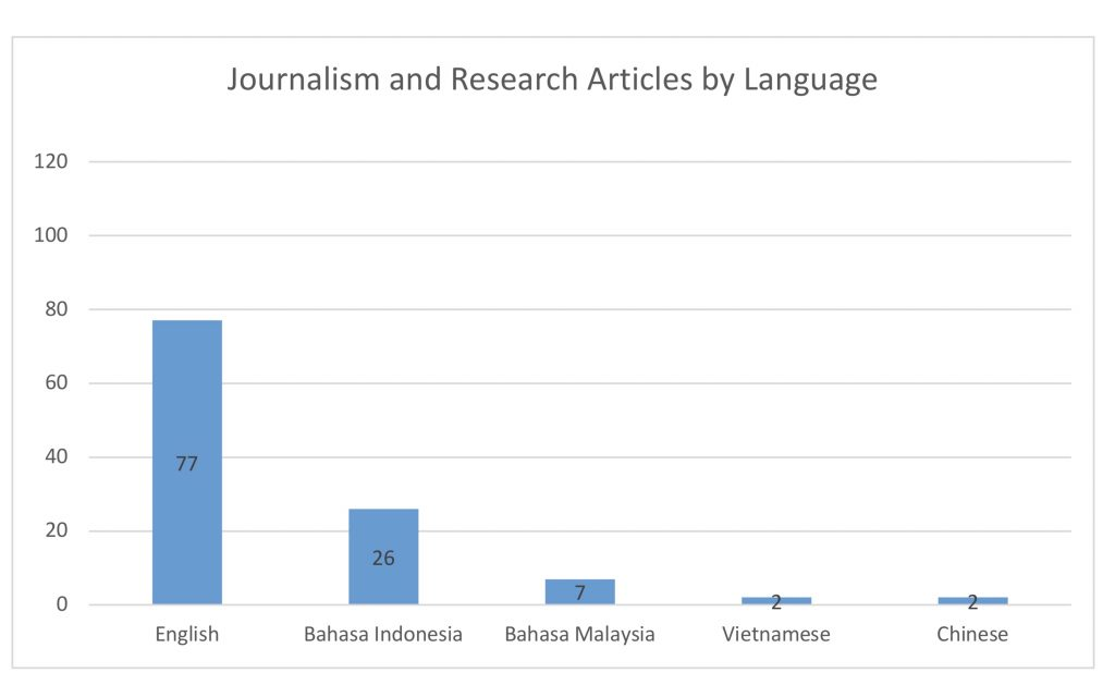 Journalism and Research articles by language - New Naratif