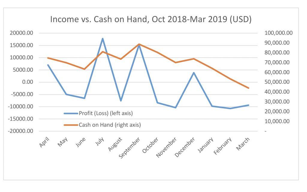 Income vs cash on hand - New Naratif