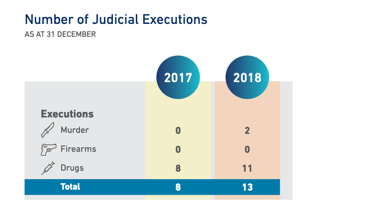 Singapore Executions 2018 - New Naratif